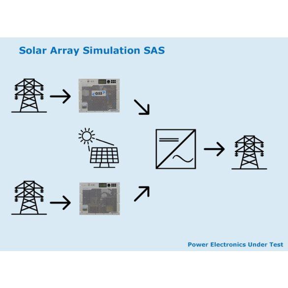 Napelem rendszer szimulációja (SAS)