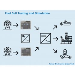 Üzemanyagcellák tesztelése és szimulációja