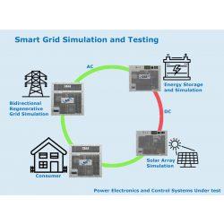 SMART Grid Szimulációja és tesztelése