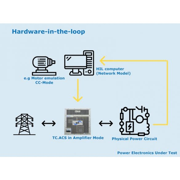 Hardware in the loop