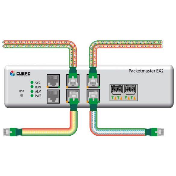 Cubro EX2 aggregátor switch