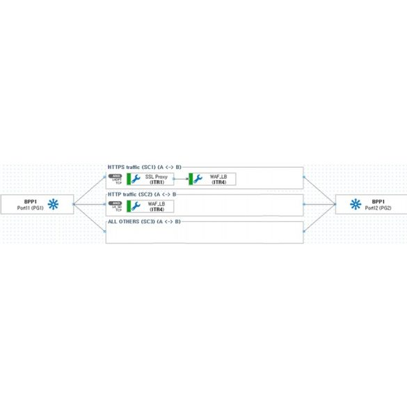 Ixia-Vision-One-network-packet-broker